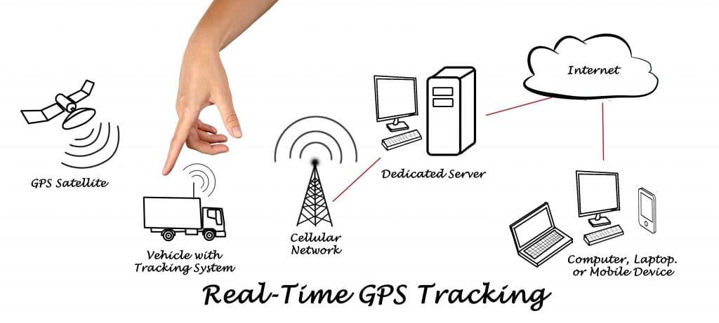 jual gps tracker